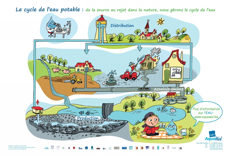 Cycle de l'eau potable ou cycle anthropique de l'eau (enseignement maternel) 2013